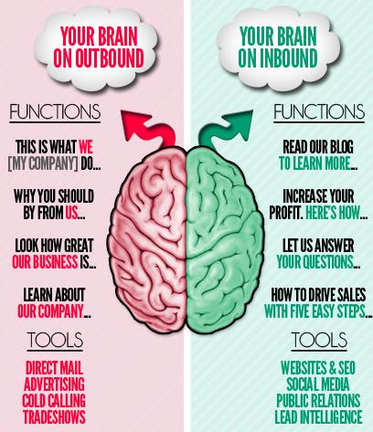 Outbound & Inbound Brain