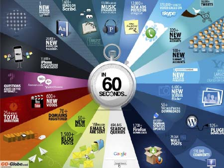 60 segundos son internet es todo un mundo