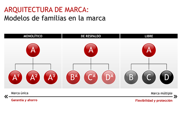 modelos de arquitectura de marca blog de francisco On arquitectura de marca