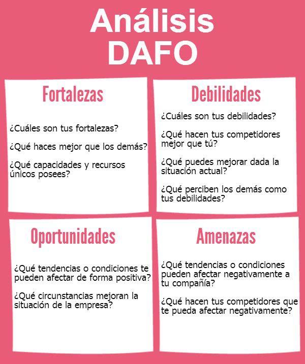 DAFO como herramienta fundamental para tu marca personal
