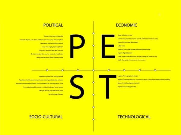 romania pest analysis Technological factors are one of many external factors that can affect businesses, and are an integral part of pestle analysis.