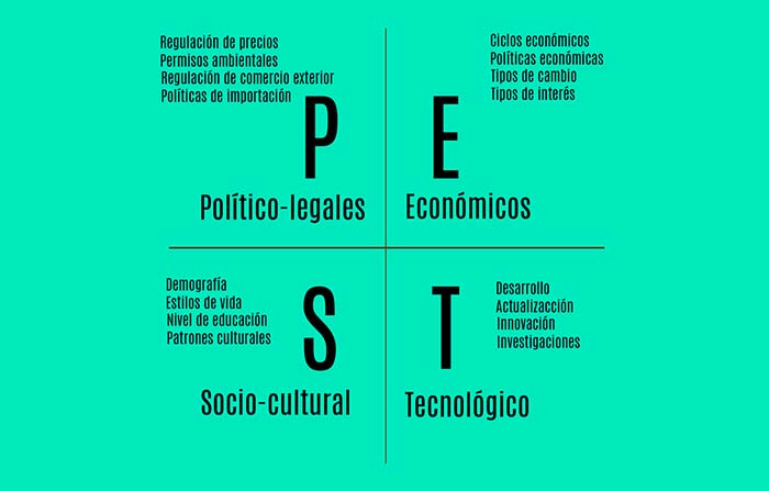 Análisis PEST: factores políticos, económicos, sociales y tecnológicos