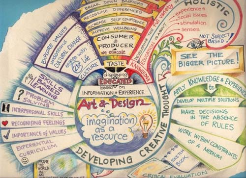 Técnicas de creatividad: Mapas Mentales