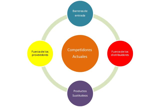 Modelo de análisis estratégico de las 5 fuerzas competitivas de Porter