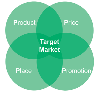 four ps of marketing and folgers The four ps of marketing the traditional way of viewing the components of marketing is in terms of the four ps: productgoods and services (creating offerings.