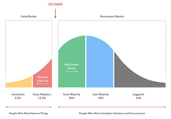 Gráfica de difusión de la innovación
