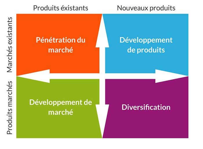 La matriz de Ansoff en la estrategia de marketing