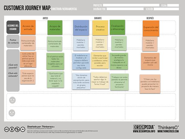 Mapa de experiencia de cliente en la estrategia de marketing