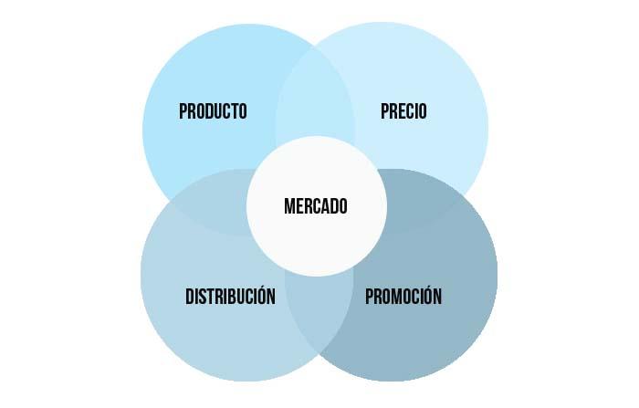 Y, ¿quién ayuda a las empresas a desarrollar su marketing mix?