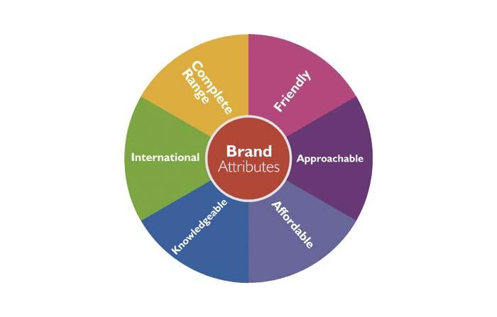 Tipos de posicionamiento en la estrategia de marketing: Atributo