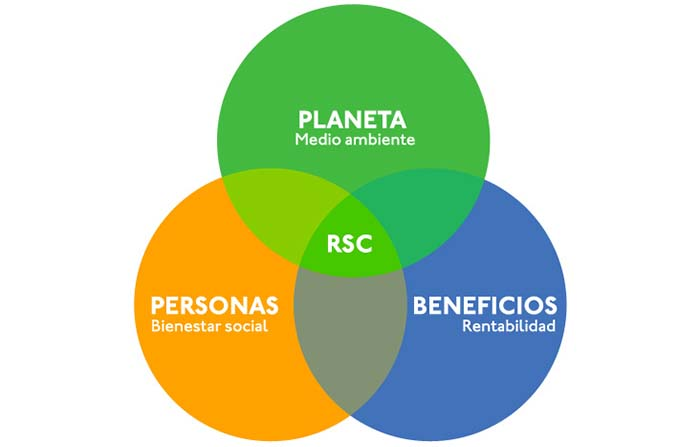 Responsabilidad social corporativa en la estrategia de marketing