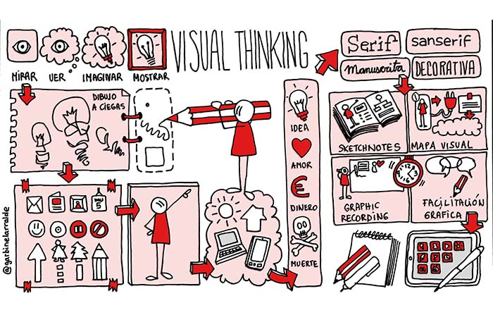 Visual thinking y su papel en la estrategia de marketing