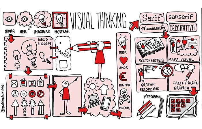 Visual thinking y su papel en la estrategia de marketing