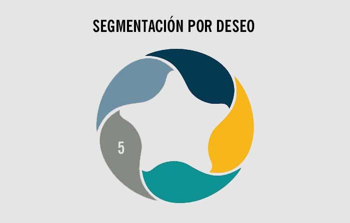 Estrategias de segmentación de mercados: Deseo