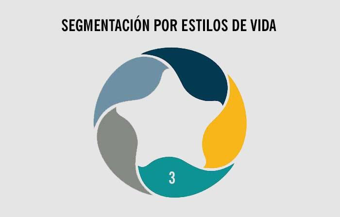 Estrategias de segmentación de mercados: Estilos de vida