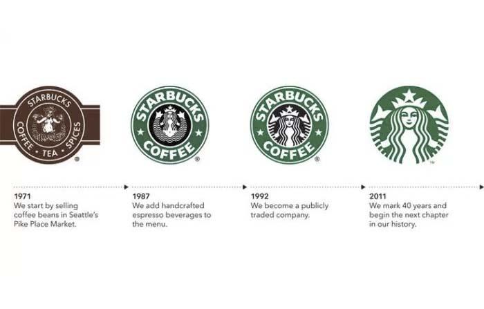 Historia, origen y curiosidades de marcas que marcan: Starbucks