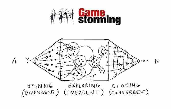 Gamestorming: Cómo crear un juego desde el inicio hasta el fin