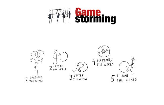 Gamestorming: Etapas en la evolución de un juego