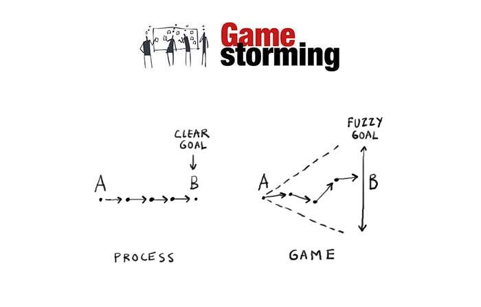 Gamestorming: Diferencia entre proceso empresarial y juego