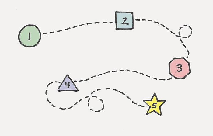 Técnicas de creatividad: Relaciones forzadas o Aportación del azar (1)