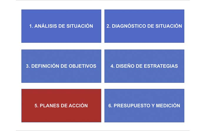Etapas de un plan de marketing práctico (5): Planes de acción