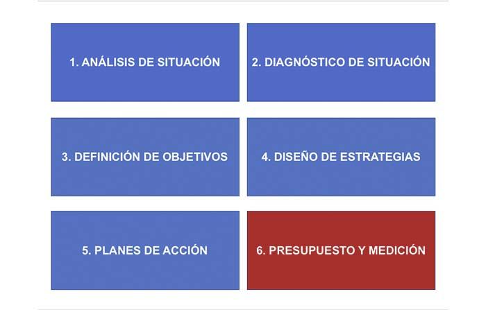 Etapas de un plan de marketing práctico (6): Presupuesto y medición