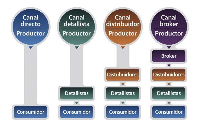 Niveles de los canales de distribución: canal directo y canal indirecto