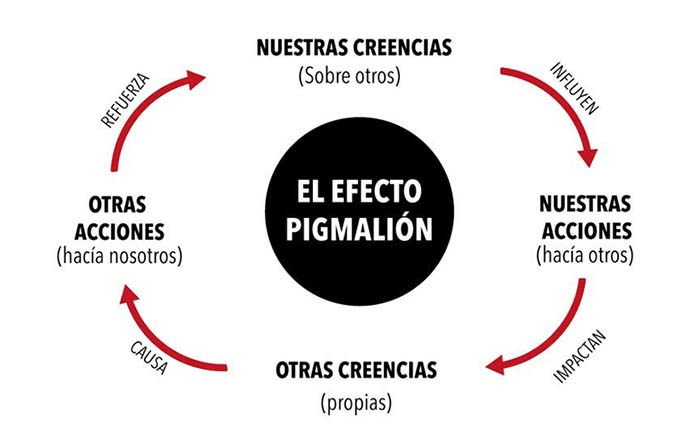 El efecto Pigmalión y su papel en la estrategia de marketing