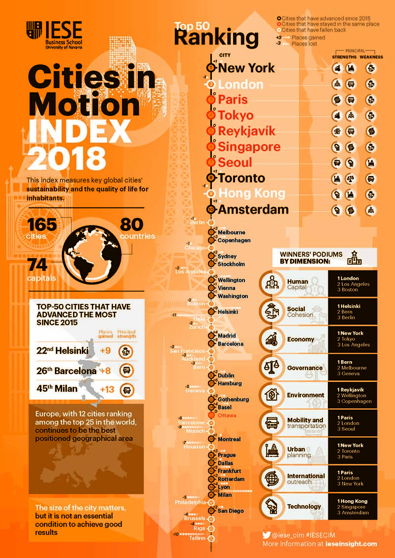 Cities in Motion Index 2018: Top 50 Ranking de Ciudades Inteligentes