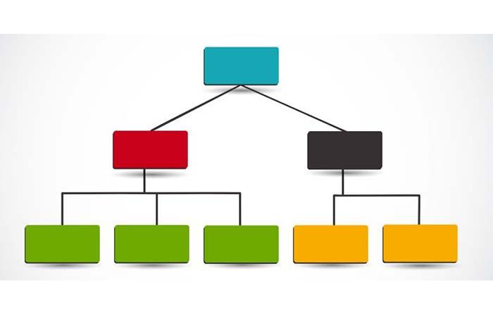 Tipologías de signos gráficos para identidad visual: Diagrama