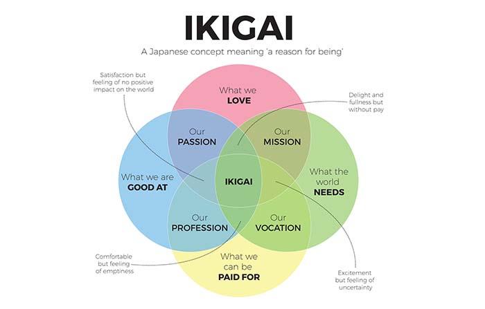 Ikigai, un concepto para la propuesta de valor de tu marca personal