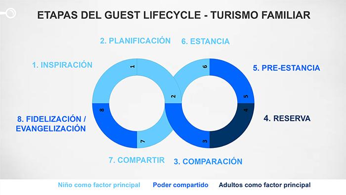 Guest Experience Lifecycle, experiencia de cliente y fidelización (1)