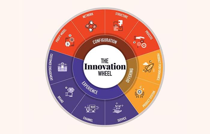 Modelo de los 10 tipos de innovación: Modelo de negocio