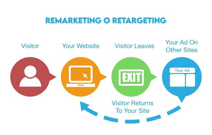 Ejemplos de estrategias y tácticas Growth Hacking: Remarketing
