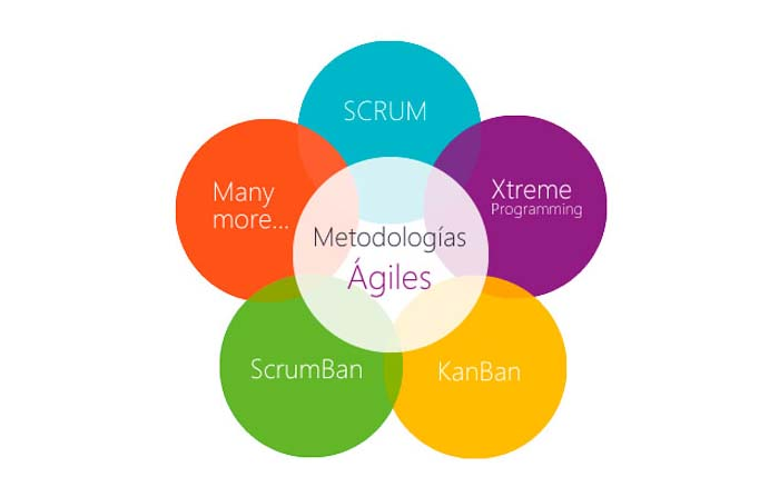 Metodologías ágiles: concepto y beneficios de su aplicación