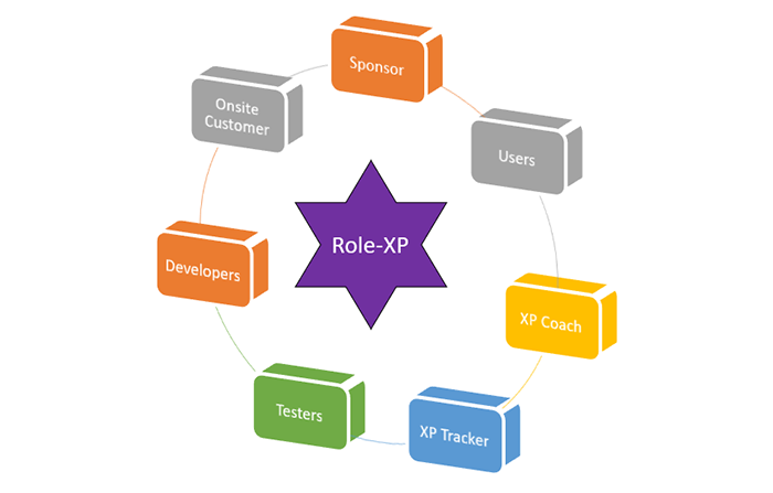 Tipos de metodologías ágiles de aplicación empresarial: XP Programming