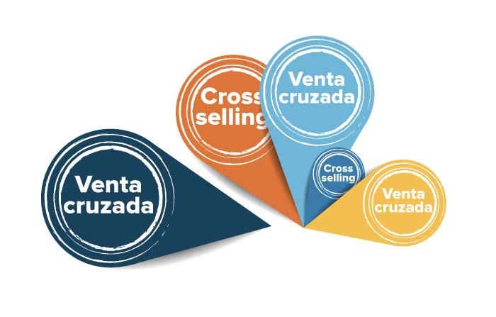 Cross-selling o venta cruzada en la estrategia de marketing