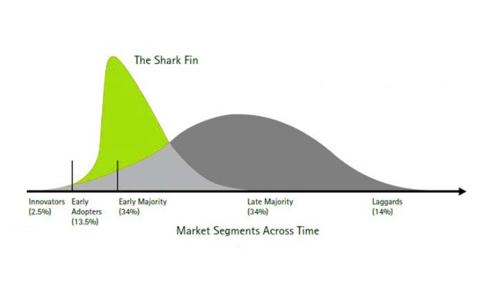 The Shark Fin: la ventaja competitiva transitoria en el mundo digital