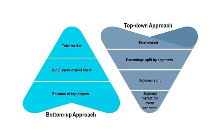 Modelos para realizar estimaciones sobre el tamaño del mercado