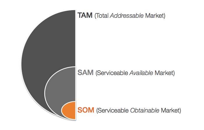 Calcular el tamaño del mercado para la estrategia de marketing: SOM