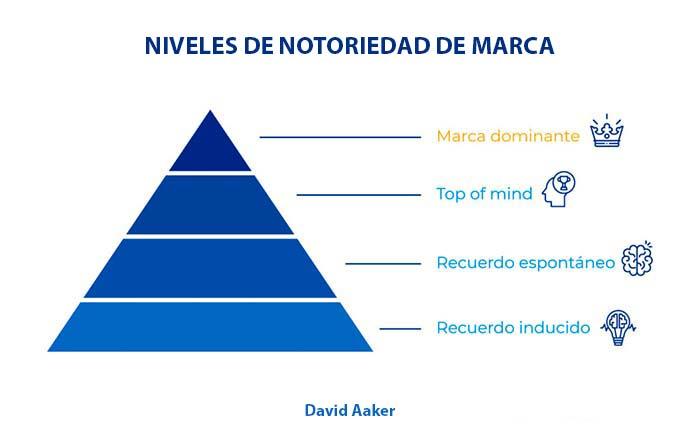 Niveles estratégicos de notoriedad de marca según David Aaker