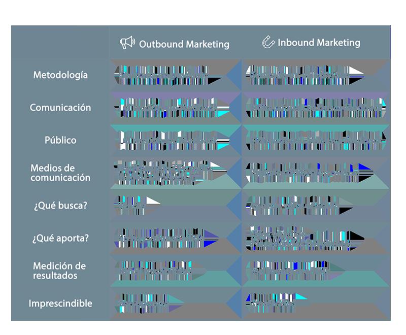 Inbound y outbound marketing: Cómo generar tráfico, leads y ventas